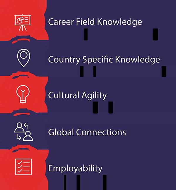 5 Key Learning Objectives